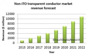 ITO-replacement-forecast2015